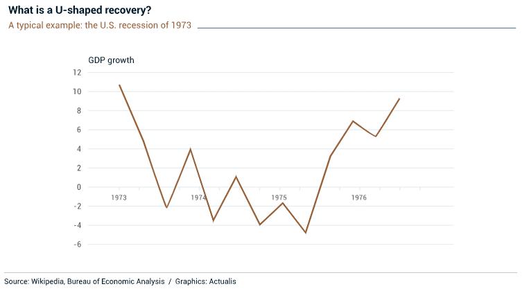 Qu'est-ce qu'une reprise économique en U ?