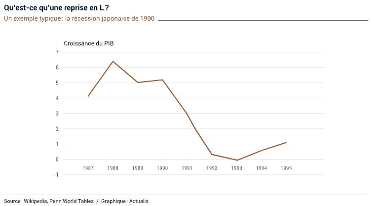 Qu'est-ce qu'une reprise économique en L ?