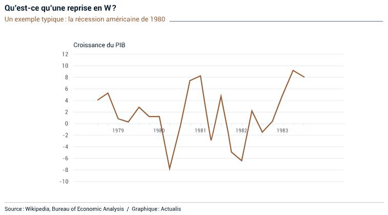 Qu'est-ce qu'une reprise économique en W ?