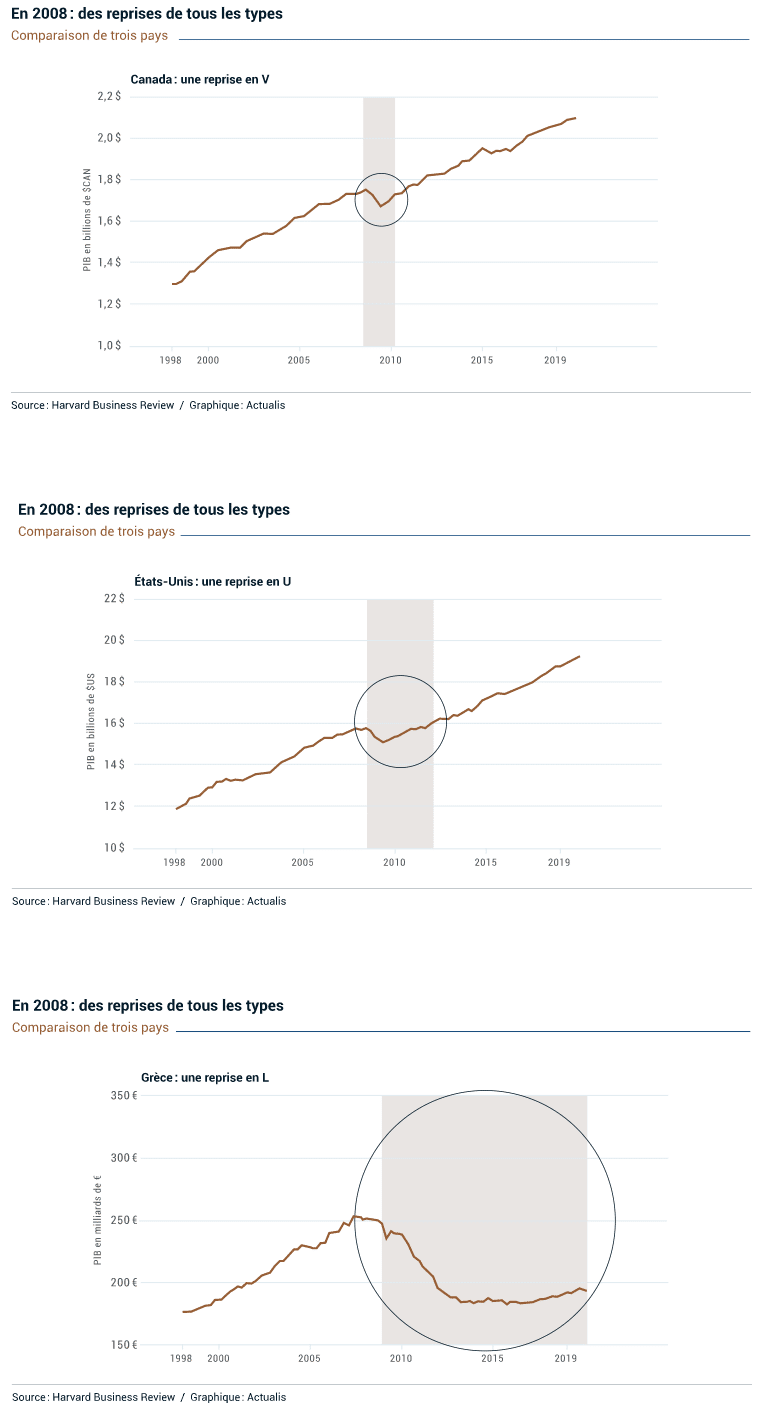 Les type de reprise économique de 2008